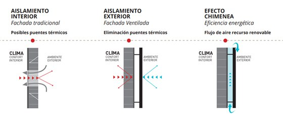 efecto+chimenea_fachada+ventilada.jpg